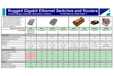 Rugged Ethernet Products